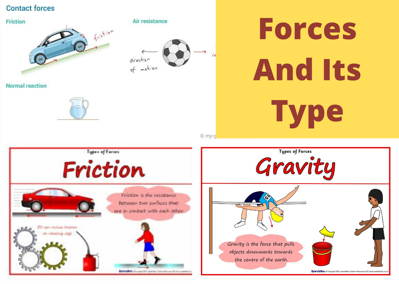 Photo of Type Of Forces In Physics | Contact Force | Frictional Force